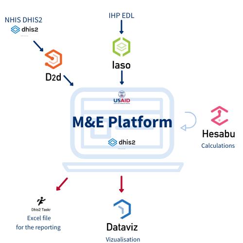 Copie de M&E Platform EN